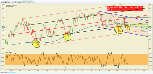 Crude Oil Price Forecast: Falling Into Important Price Channel Support