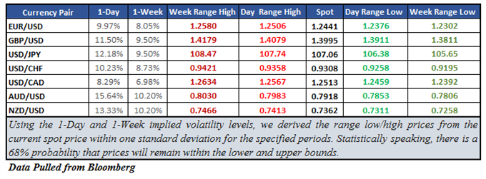 AUD/USD Options-Derived Volatility Gains Ahead of Jobs Data