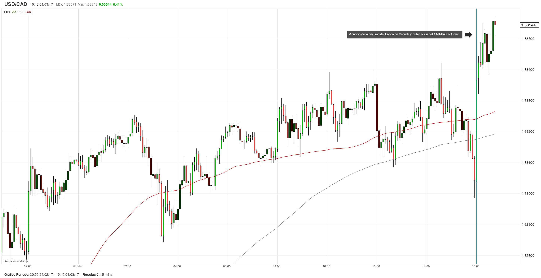 Banco de Canadá mantiene su tasa estable y USD/CAD continúa su trayectoria alcista