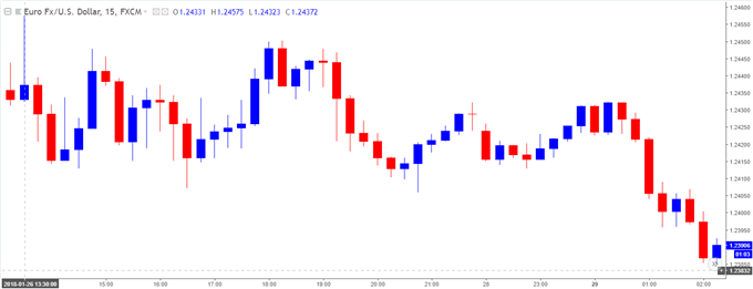 EURUSD 15-Minute Chart