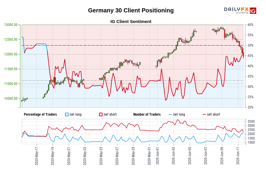 Germany 30 IG Client Sentiment: Our data shows traders are now net-long Germany 30 for the first time since May 18, 2020 when Germany 30 traded near 11,117.70.