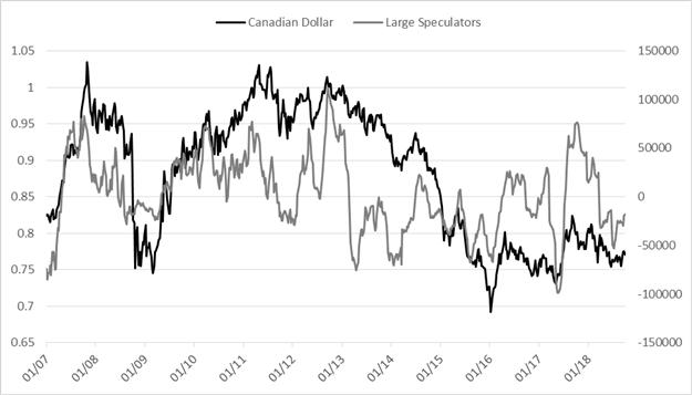 Wöchentliches CoT-Update für den Euro, Japanischen Yen, Gold und andere wichtige Kontrakte