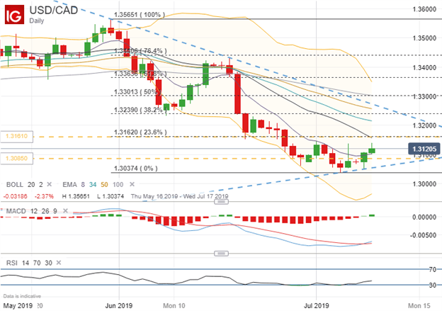 Spot USDCAD Price Chart Ahead of July BOC Meeting