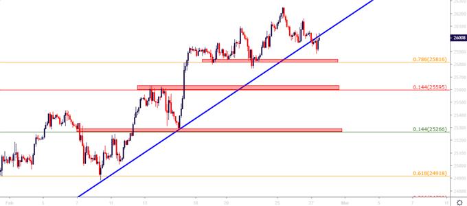 Dow Jones two hour price chart