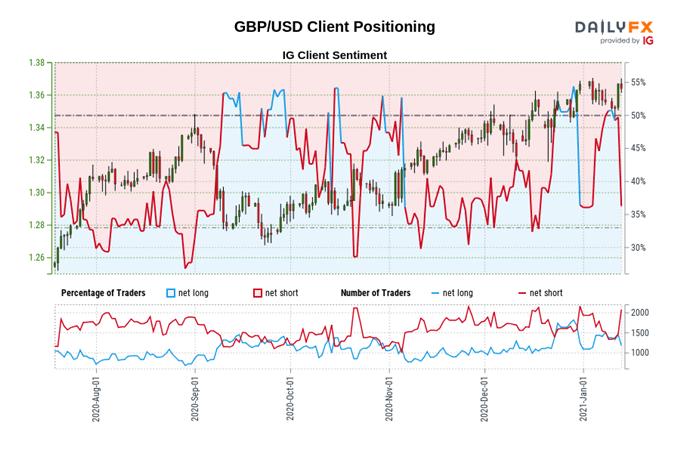 British Pound Price Action Setups: GBP/USD, GBP/JPY, GBP/NZD