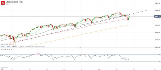 Biểu đồ hàng ngày S&P 500