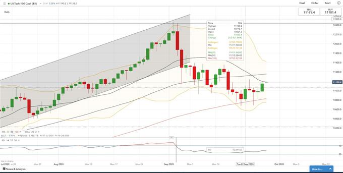 I future Nasdaq 100 estendono i guadagni, Hang Seng e Nifty 50 May Rebound