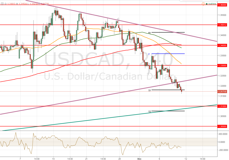 El USD/CAD – Busca el 1,3100 y el petróleo es su driver