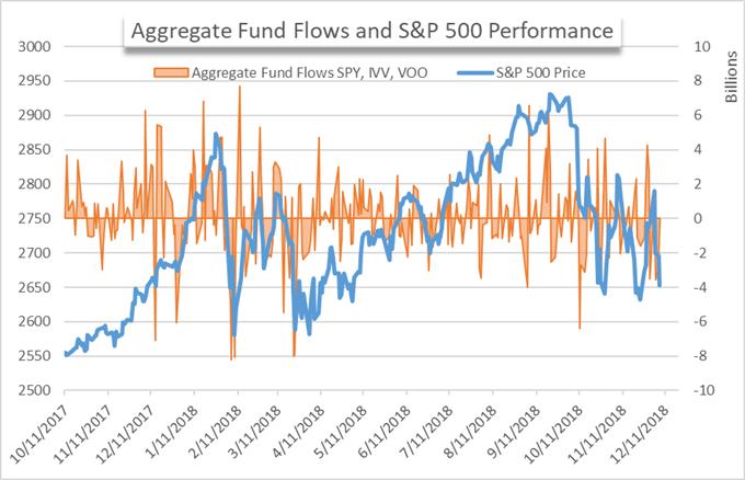 ETF fund flows for SPY