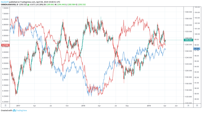 gold price chart and dollar and usdcnh