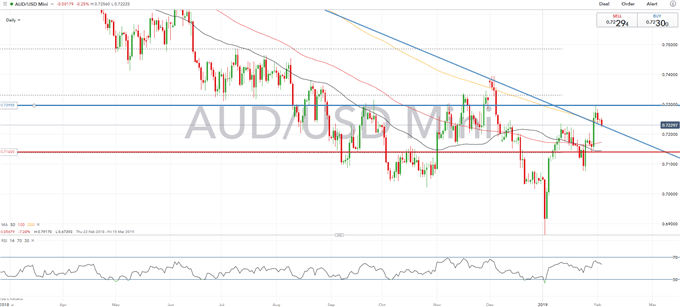 RBA Rate Guidance Critical to AUDUSD Outlook