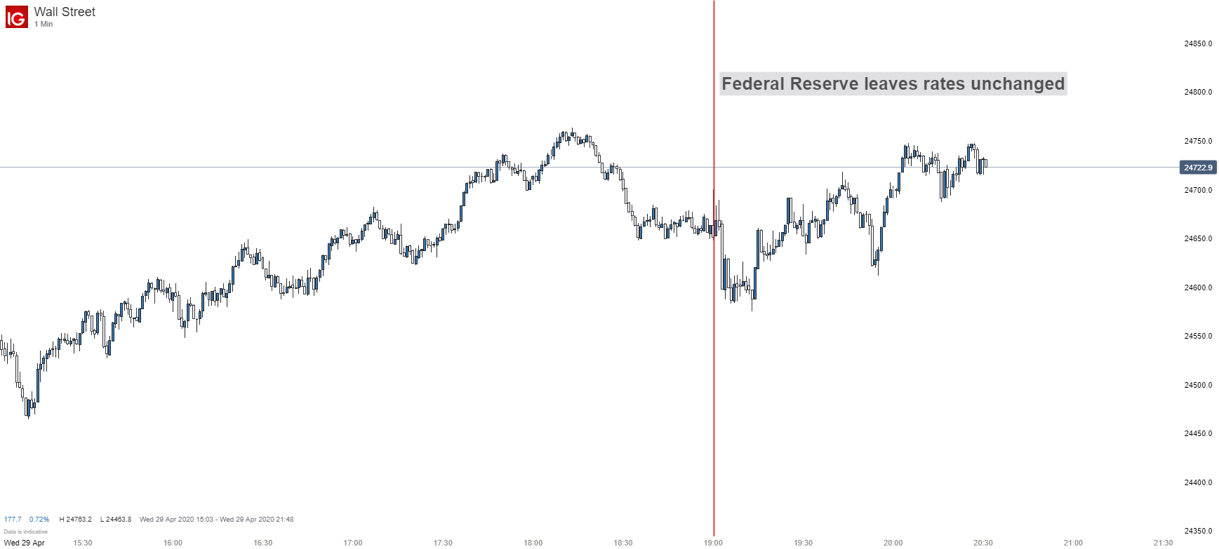 Dow Jones Index Remains Near Session Highs On Fomc Rate Decision