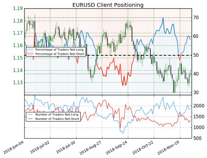 Sentiment des traders sur l'euro