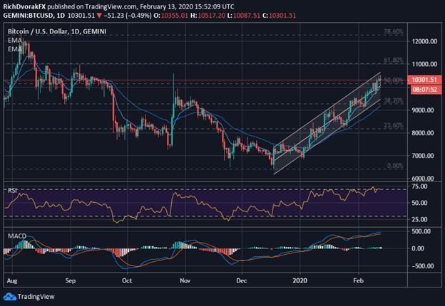BTC Price Chart Bitcoin Forecast