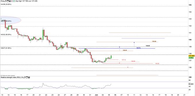 GBP/JPY price 4hour chart 05-06-19