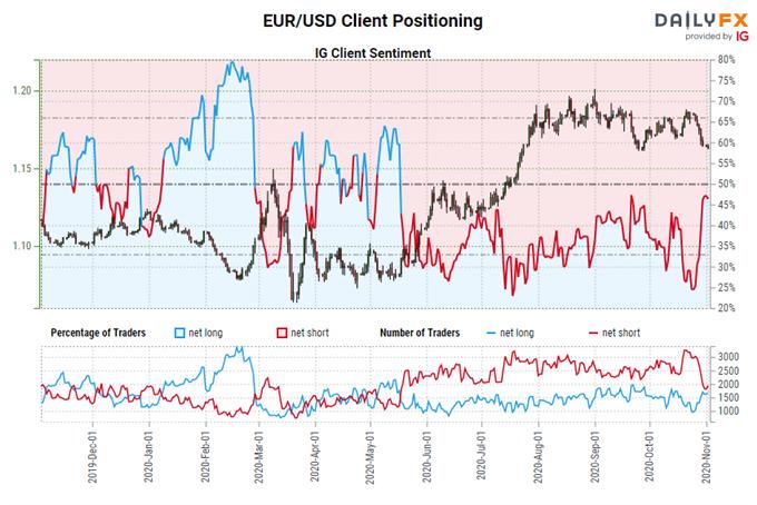 Previsioni Euro: Momentum ribassista in accelerazione su EUR / JPY, EUR / USD