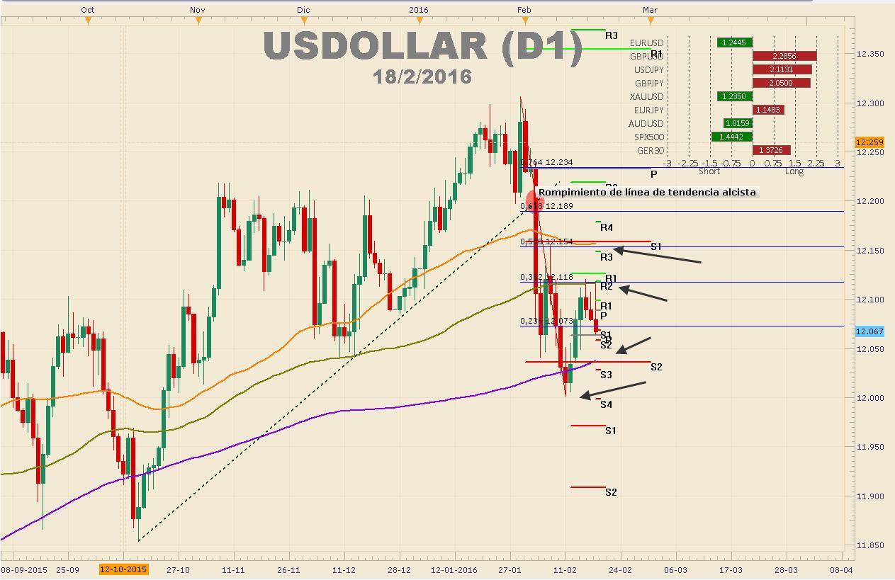 USDOLLAR re-testea soporte en $12.050 – Declaraciones de Yellen podrían gatillar un rompimiento.