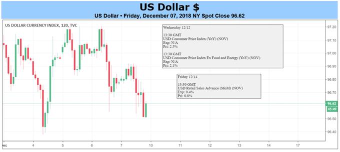 مخطط الدولار الأمريكي