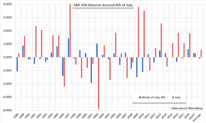 July 4 S&P 500 returns outlook