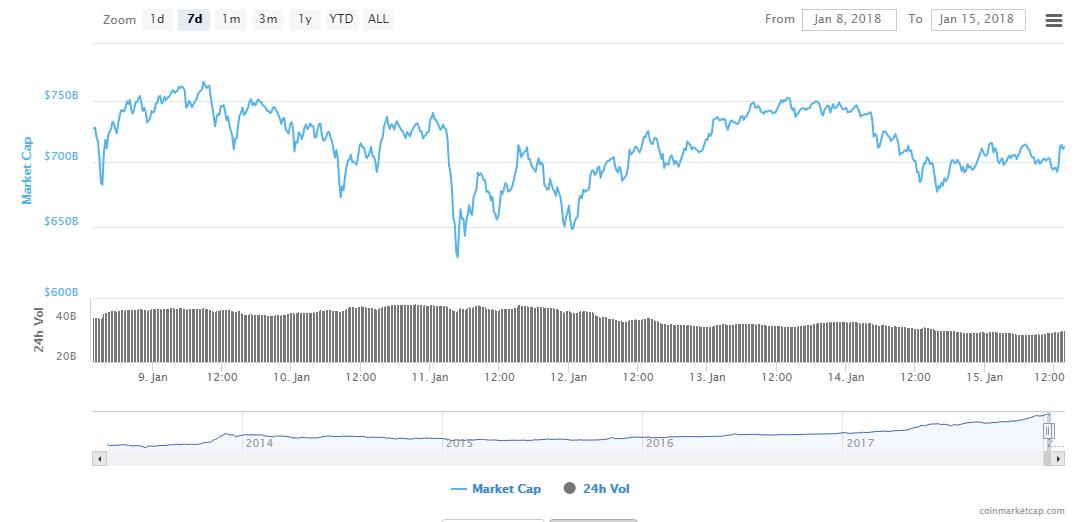 Bitcoin, Ethereum, Ripple Prices Diverge; South Korea Mulls Ban