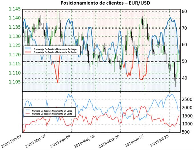 EUR/USD a la espera de un rebote