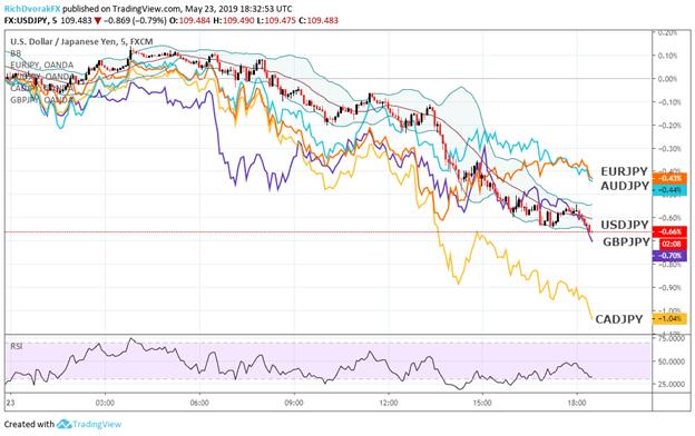 USDJPY, AUDJPY, EURJPY, GBPJPY, CADJPY Price Chart