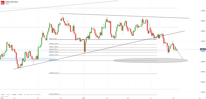 NZD/USD Chartanalyse auf Tagesbasis