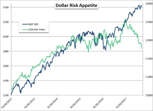 Dollar Forecast: Dollar Trends Lower, but are Bears Overstretched?