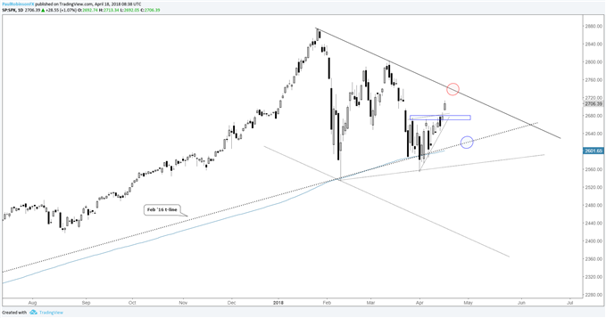 S&P 500 daily chart with support/resistance