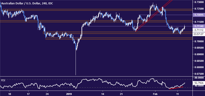 AUD/USD Technical Analysis: Rebound May Offer Opening to Sell
