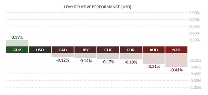 Gold Bulls Dominate, GBP Outperforms, SEK Sinks - US Market Open