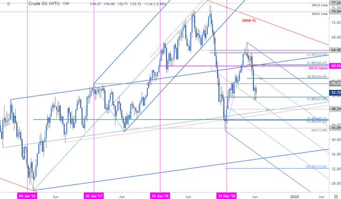 Crude Oil Price Chart - WTI Weekly Outlook