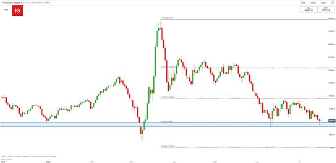 SXYdaily chart