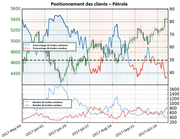 Pétrole: Un changement de position mitigé donne une perspective peu claire sur le WTI