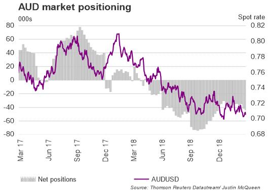 الدولار الأسترالي مقابل الدولار الأمريكي