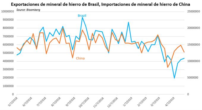 Brasil e Irán abren un nuevo frente en la guerra comercial internacional