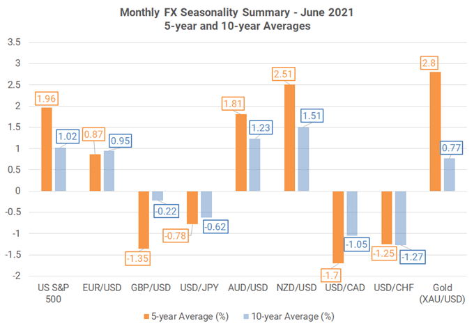 Monthly Forex Seasonality - June 2021: Best Month of Year for AUD, CAD, & NZD