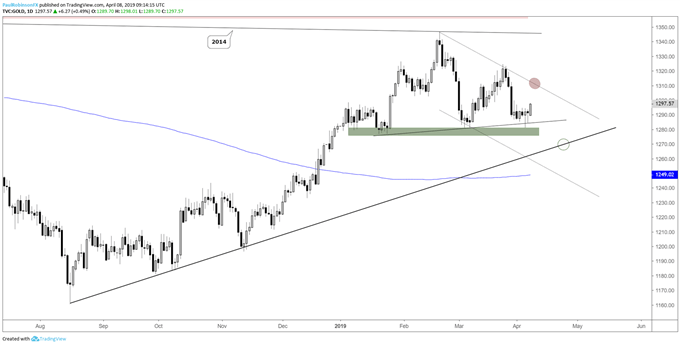 Gold price daily chart, reversal may bring t-line into play