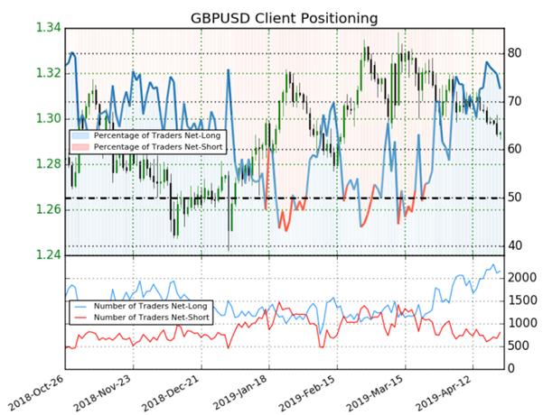 GBPUSD : signaux mixtes donnés par l'évolution du positionnement des traders