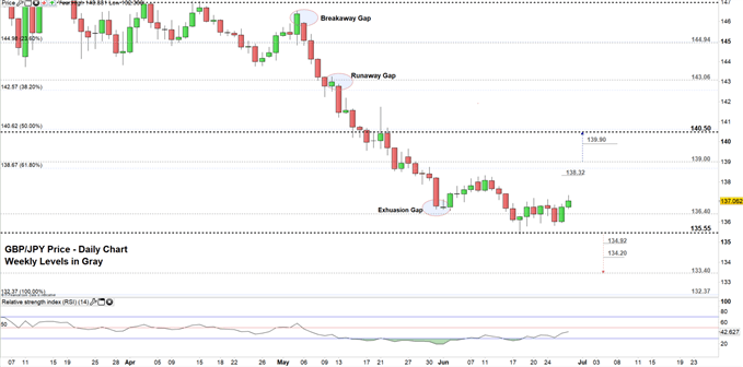 GBP/JPY price daily chart 27-06-19 Zoomed in .