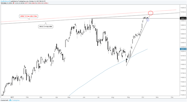 DAX & CAC Technical Analysis: Consolidation Patterns to Lead Higher