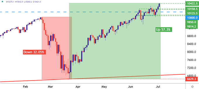Nasdaq 100 Daily Price Chart
