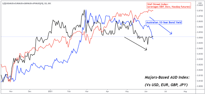 Australian Dollar Outlook: AUD/USD Divergence With Wall Street Risks Continuing