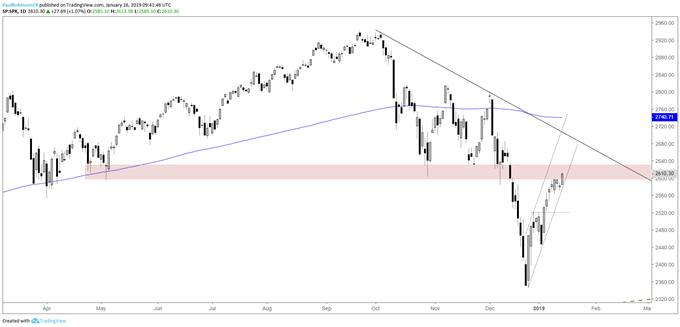 S&P 500 daily chart, watching for signs of a turn