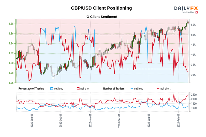 British Pound Forecast: The Sky is Blue - Levels for GBP/JPY, GBP/USD, EUR/GBP