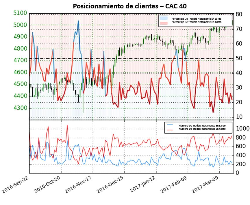 Traders en el CAC 40 fuertemente posicionados a la baja