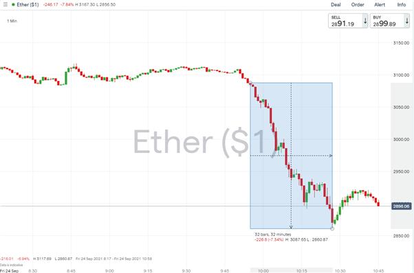 Bitcoin & Etherum Drop as China Declares Cryptocurrency Activities Illegal