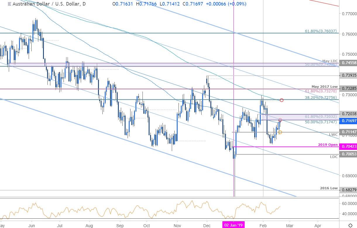 Australian Dollar Price Outlook: AUD/USD Recovery Faces First Test
