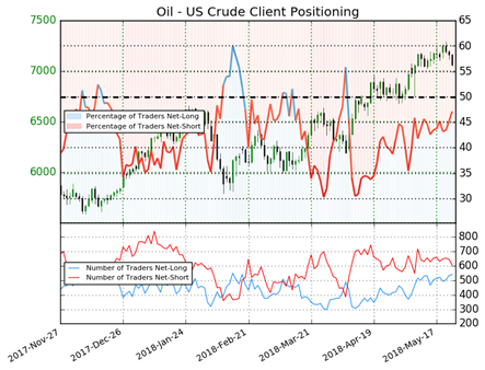 US AM Digest: CAD Softer on Possible OPEC Oil Production Increase