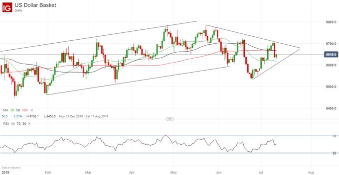 Bullish Triangle Pattern Developing on USD Index Price Chart